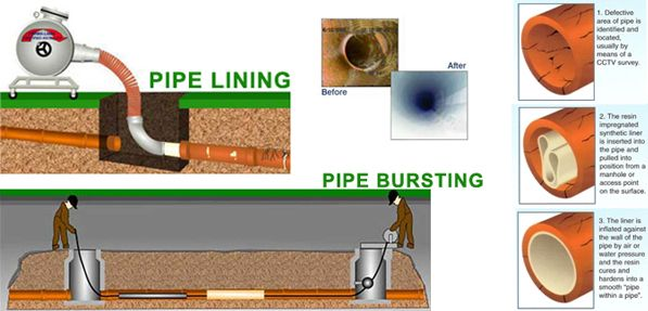 Pipe Religning image